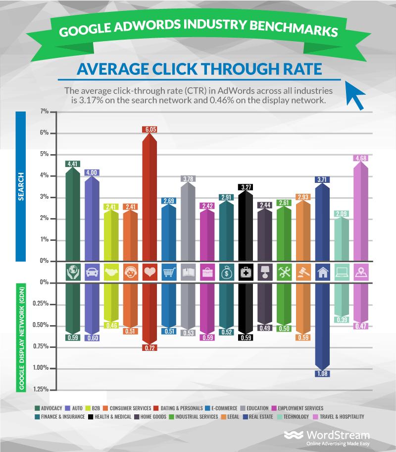 average-ctr